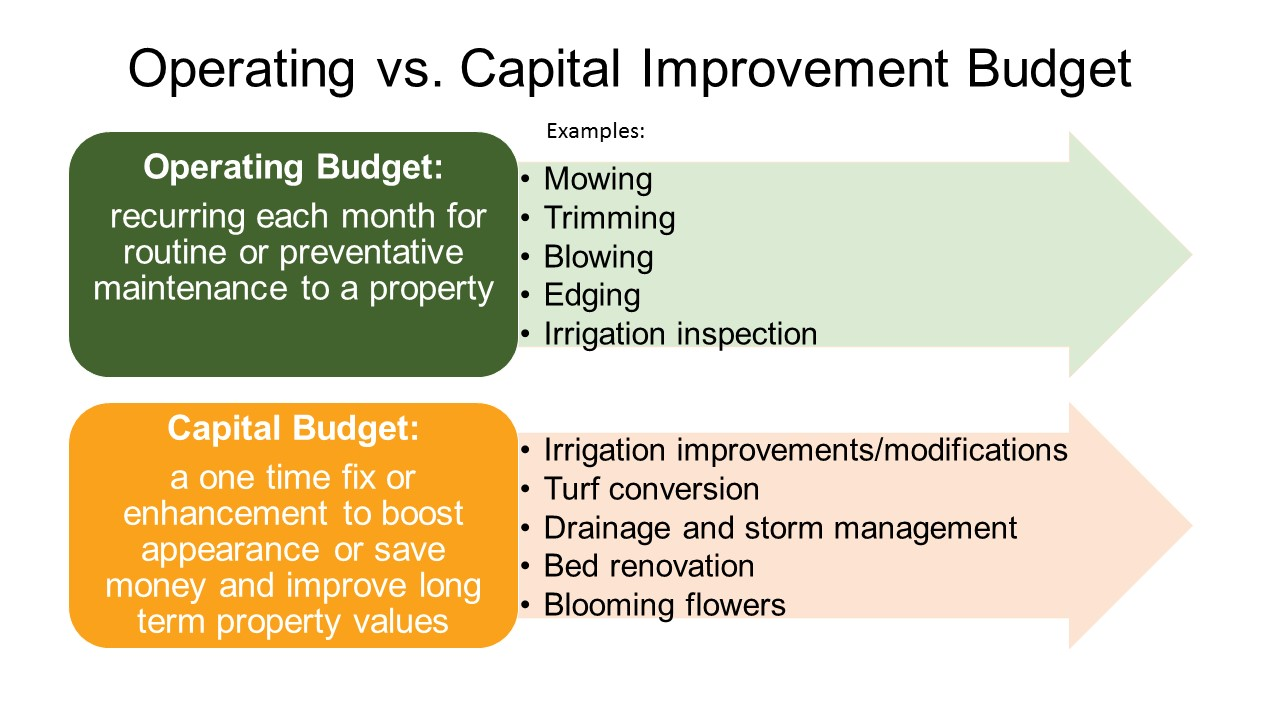 Capital Budgeting Maintenance Costs